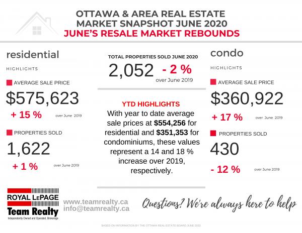 Ottawa Real Estate Market Snapshot June 2020
